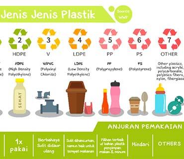 Mengenal Jenis-Jenis Plastik Untuk Pengemasan
